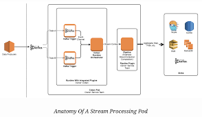 stream-processing | Noise