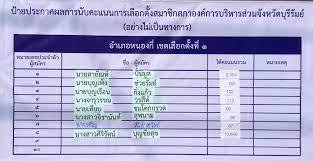 ผลการนับคะแนนก... - เทศบาลตำบลหนองกี่ จังหวัดบุรีรัมย์ FanPage
