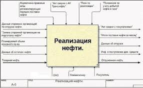 Дипломная работа Моделирование бизнес процессов  Однако за внешней простотой скрывается вся суть бизнес процесса Вся входящая и исходящая информация