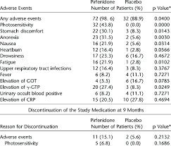 Adverse Events And Discontinuation Of The Study Medication