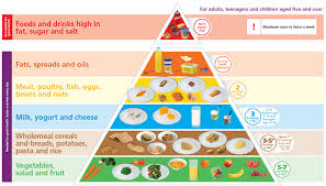 Food Group Pyramid Chart Safefood The Food Pyramid