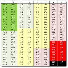 36 Volt Battery State Of Charge Chart Voltage Confusion How To Get The Perfect 80 Lithium Ion
