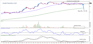 Stockaxis Jindal Stainless Ltd Momentum Stock Research Reports