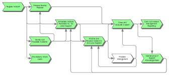 It Help Desk Process Flow Chart Service Desk And Incident Management It Process Wiki