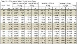 Liquid Ammonia Density Chart Solved Thermodynamics 1 Determine The Specific Enthalpy