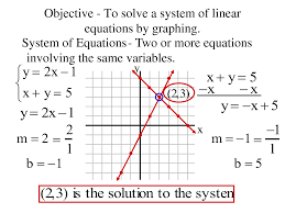 how to solve a system of linear equations by graphing tessshlo