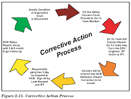 Quotes About Corrective Actions 23 Quotes