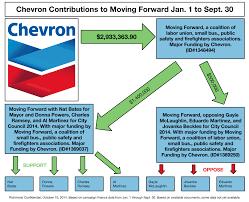 Chevron Chart Rome Fontanacountryinn Com