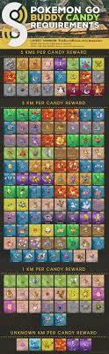 Buddy Pokemon Go Chart Buddy System Chart Pokemon Go Stuff To Buy Pokemon Go