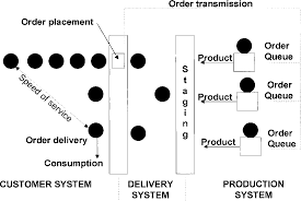 Taco Bell Deployment Chart Pdf An Integrated Labor Management System For Taco Bell