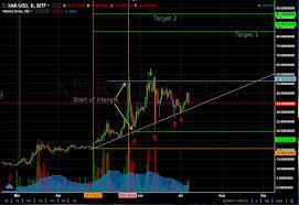 Crypto Charts Analysis 4 Monero Xmr Usd 7th July 2017