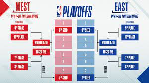 2021 NBA Play-In Tournament schedule ...