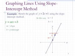graphing linear equations using slope and y intercept jennarocca