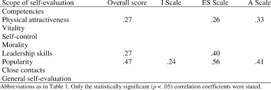 Self Evaluation Amazing Correlations Pearson's R Of Social Competencies With Self
