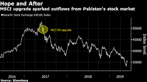 Kse Live Chart Pakistan Stocks To Get A Big Bold Buyer The Government