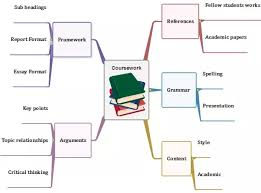 answer what s your opinion on mind mapping quora business purposes like project management and some mind mapping software even add gantt charts functions