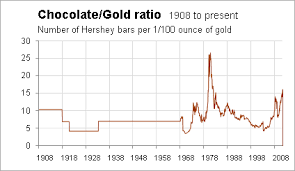Chocolate Prices Chart Cash4gold Instant Cash For Scrap Gold At Cash 4 Gold Gold