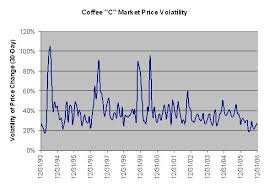 Coffee Price Economics I Need Coffee