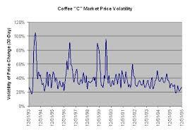 Arabica Coffee Bean Price Chart Coffee Price Economics I Need Coffee