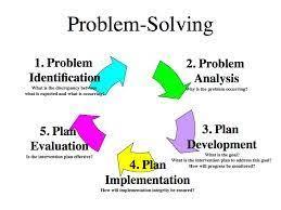 Problem At Work Soft Skills For A Successful Career Dr Vidya Hattangadi