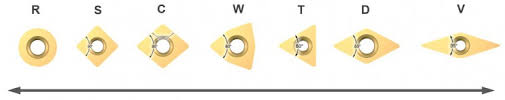 Carbide Insert Identification Chart Pdf How To Choose Correct Turning Insert