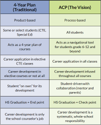 career plan wisconsin academic and career planning process advance cte