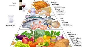 Image result for mediterranean diet pyramid