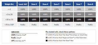 Ups Pricing Chart Cheapest Carrier In 2019 2 3 Day Shipping Rates Shippingeasy
