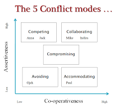 Conflict Chart Conflict Styles In Action Intelligent Leaders
