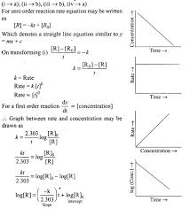 ncert exemplar problems class 12 chemistry chemical kinetics