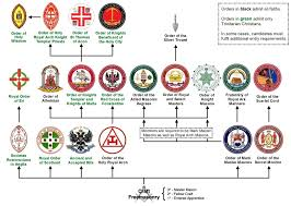 File Structure Of Masonic Appendant Bodies In England And