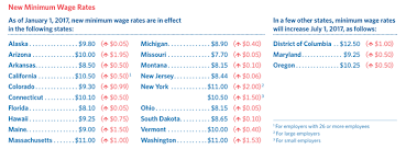 2017 Federal Pay Chart 2017 Brings Increases In State Minimum Wage Rates Schwartz