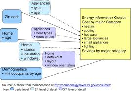 Energy Efficiency Retrofits For U S Housing Removing The