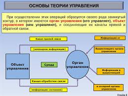 Реферат Современные теории управления vinyl fest ru Основы теории управления реферат