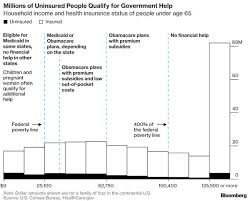 Healthcare The Affordable Care Act The Policy Circle