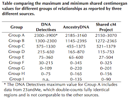The Limits Of Predicting Relationships Using Dna The Dna Geek