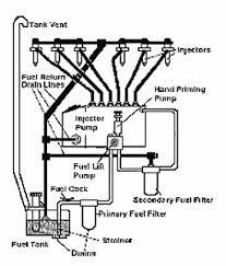 marine engines figure 28 an overview of typical fuel system components