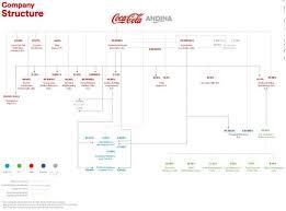 Amcor Pallet Pattern Chart Embotelladora Andina Sa