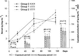 Unionized Ammonia Chart Effect Of Chronic Exposure To Ammonia On Alterations Of