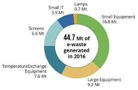 Waste Management Recycling Chart Global E Waste Increased By Eight Percent Since 2014