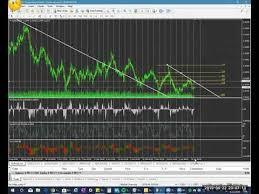 Chart And Trade Like A Boss Trading Like A Boss Boss