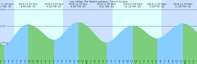Tide Chart For Hingham Ma Les Hattes Rio Maroni Entrance French Guiana Tide Chart