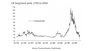 They Call Them Junk Bonds For A Reason Sovereign Man