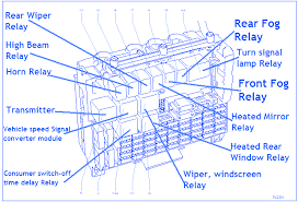 vauxhall astra sxi engine fuse box block circuit breaker vauxhall astra sxi 2004 engine fuse box block circuit breaker diagram