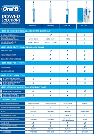 Sonicare Toothbrush Comparison Chart Oral B Power Brush Comparison Chart