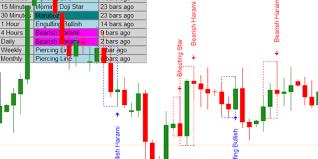 Candle Bar Chart 10 Best Reversal Candlestick Patterns Indicator Mt4 Free