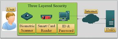 Pdf) A Survey Of Authentication Schemes In...