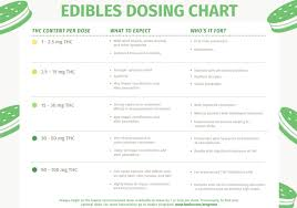 Edible Dosage Chart Everything You Need To Know About Making Edibles Recipes