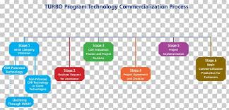 Company Business Process Flow Chart Commercialization Business Process Flowchart Organization