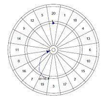 Darts Points Chart Darts Wikipedia